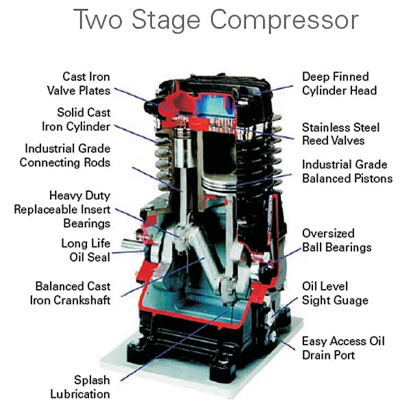 AR 2-stage pumps combine quality, efficiency, & reliability